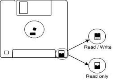 Floppy-Write-Protecting-Tab