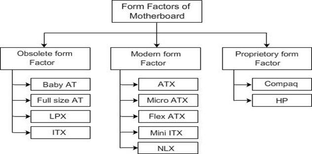 Form-Factors-of-Motherboard
