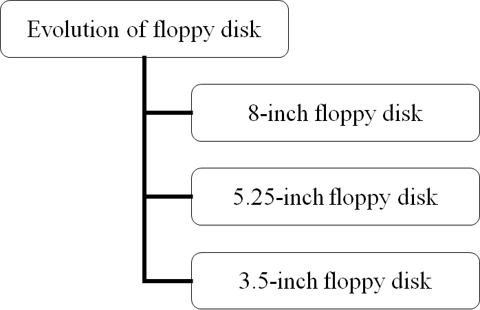 History-of-the-Floppy-Disk