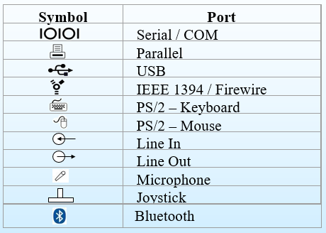 Identifies-the-type-of-the-port