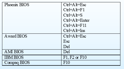 Keystrokes-to-Access-BIOS