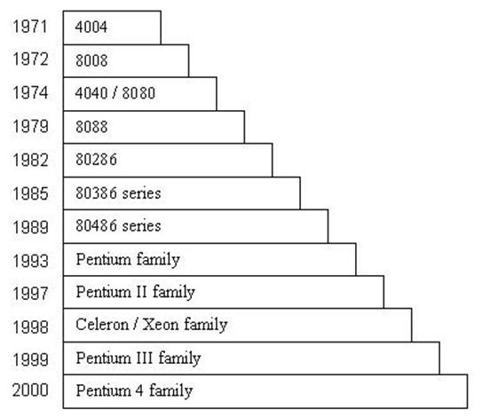 Microprocessors-Timeline