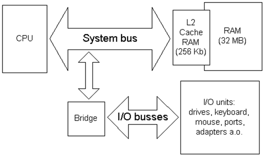Motherboard-Bus-Architecture