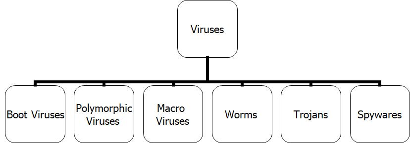 Types-of-Computer-Viruses
