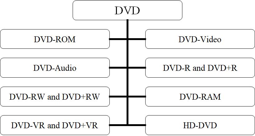Types-of-DVD
