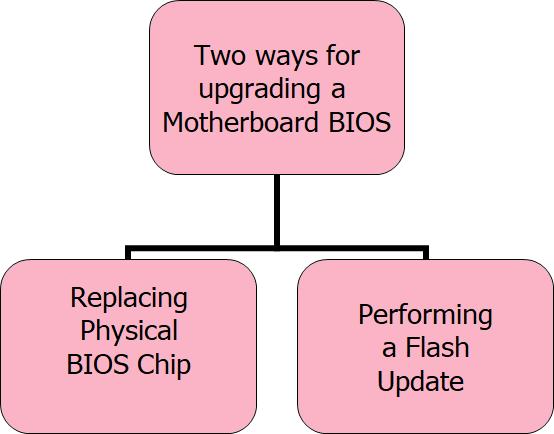 Upgrading-the-BIOS