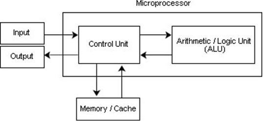 Working-of-the-Microprocessor