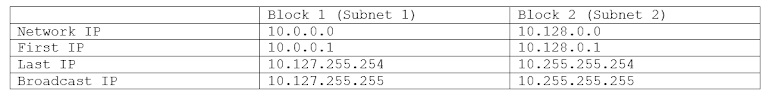 Class A Subnet Table