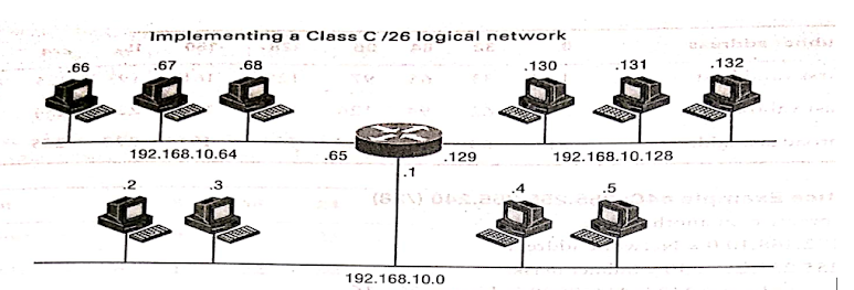 implementing Class C /26 network
