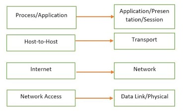 TCP/IP and the DoD Model