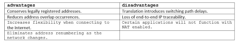 Table of Advantages and Disadvantages of NAT