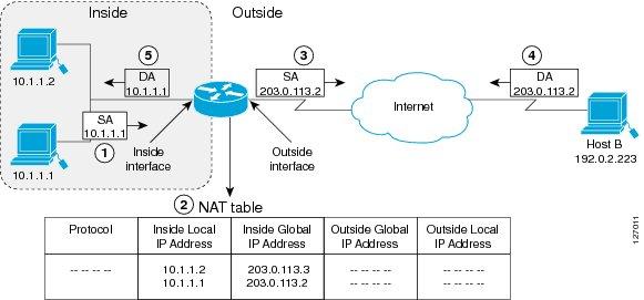 Basic NAT Translation