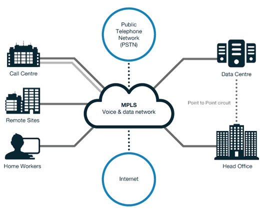 Network connection with MPLS