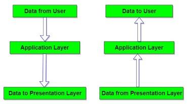 OSI Model Data Flow