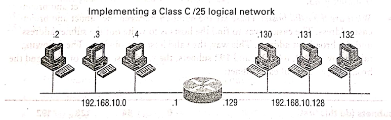 Implementation of Class C Sub net