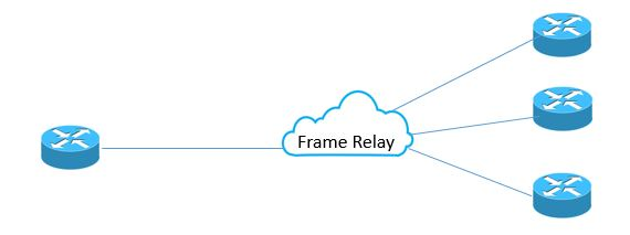 WAN multiplexing frame relay