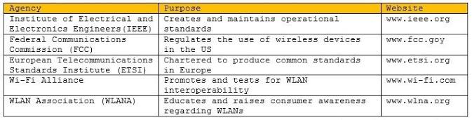 Wireless Network Standard Induristries