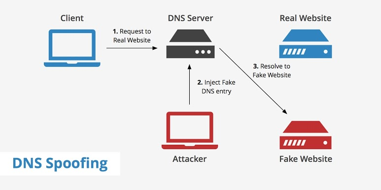 DNS Poisoning