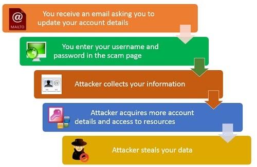 Hack using social engineering