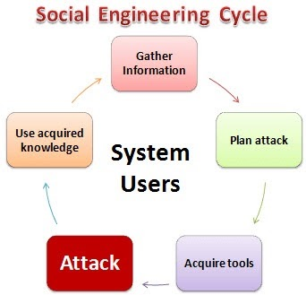 social engineering cycle