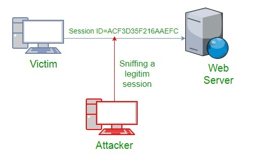 Possibilities of TCP/IP Hijacking