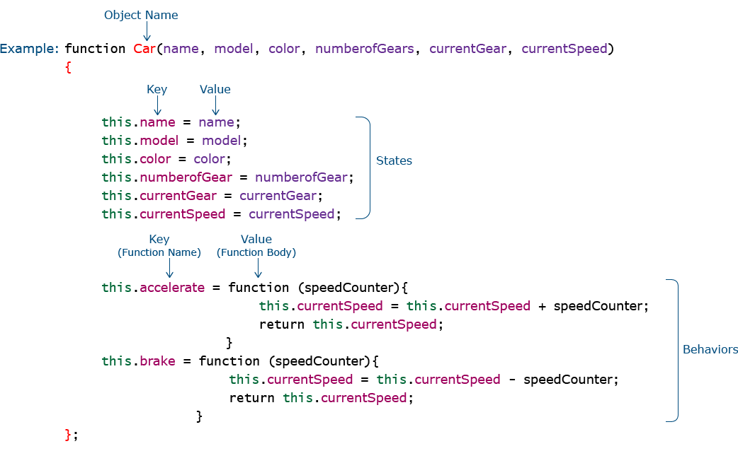 Creating Objects using Function Constructor