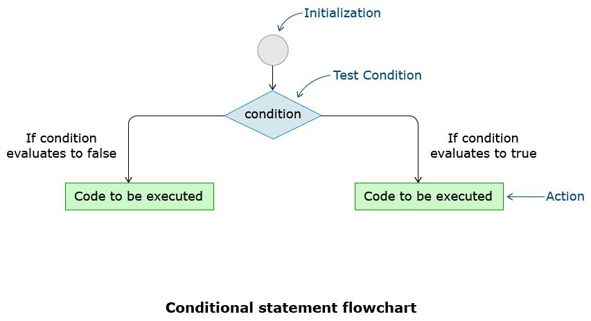 JS condition