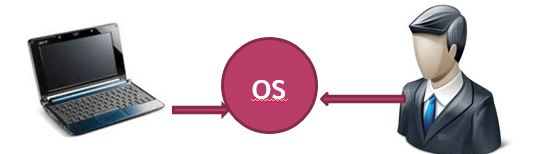 os user structure in red hat